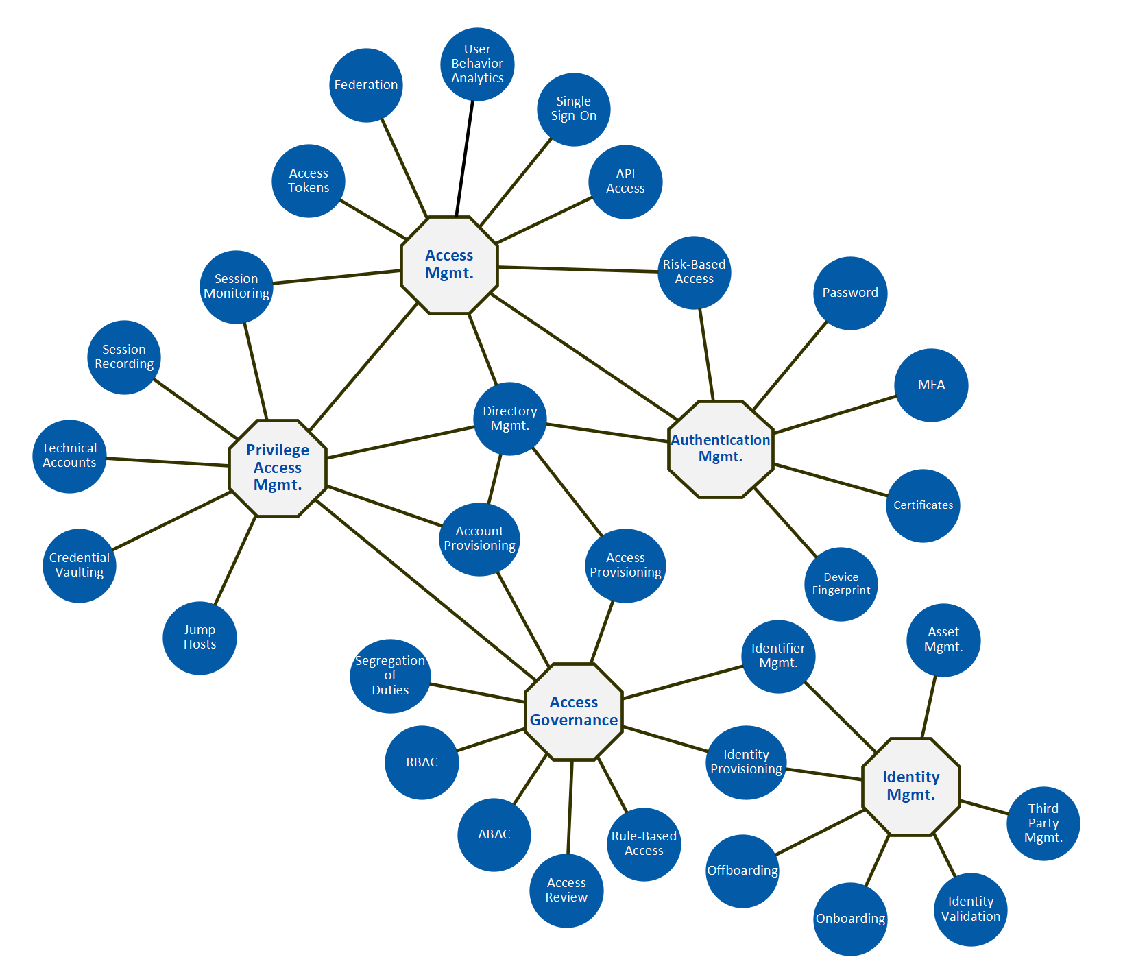 Domains of IAM in connected OT
