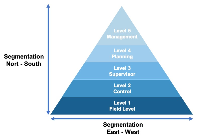 Fig.1. Network Segmentation North-South and East-West